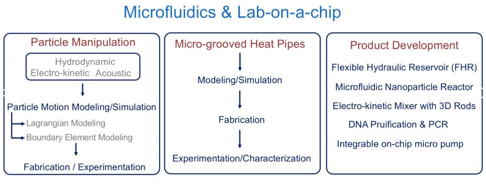Microfluidics & Lab-on-a-chip Research Group (MLRG)