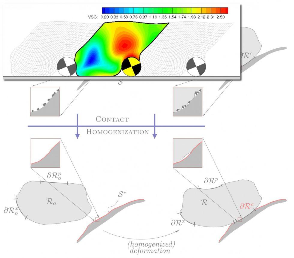 Multiphysics Computational Homogenization of Interfaces (RTA2)