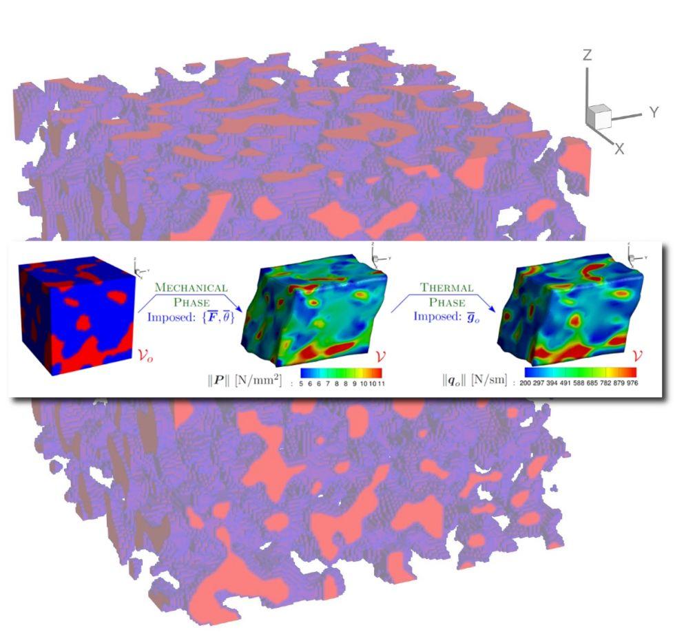 Multiphysics Computational Homogenization of Materials (RTA1)