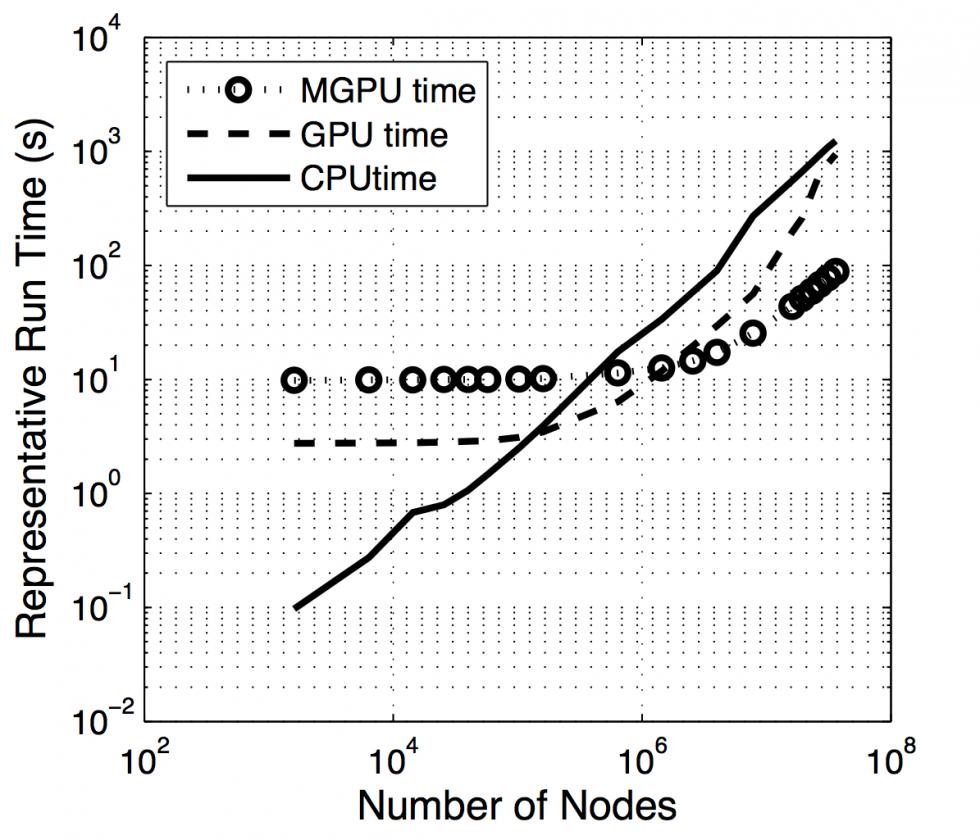 Lattice Boltzmann Metodu ve Grafik Kartlarıyla Paralel Programlama Kullanarak Mikrokanallarda Tek Fazlı Akış ve Isı Transferi Analizi