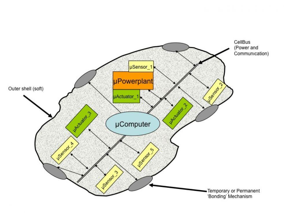 Development of a Modular Mechatronic Device (MechaCELL)