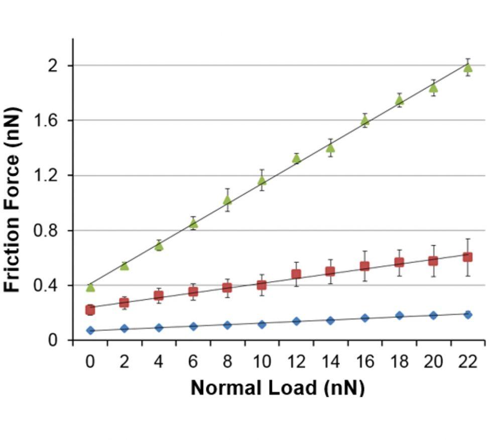 Grafen Nano Ölçek Tribologisi